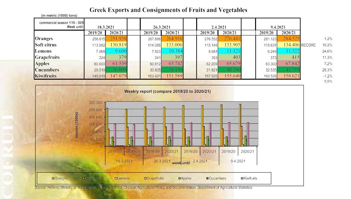 Εξαγωγές Νωπών Οπωροκηπευτικών 9.4.2021